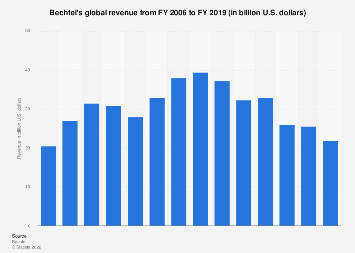 Bechtel's global revenue 2006-2016