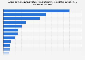 Vermögensverwaltungsunternehmen in Europa nach Ländern 2015