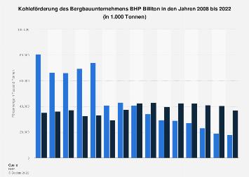 Bergbaukonzern BHP Billiton - Kohleförderung bis 2018