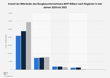 Bergbaukonzern BHP Billiton - Mitarbeiteranzahl nach Regionen bis 2017