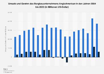 AngloAmerican - Umsatz und Gewinn bis 2017