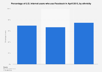Share of U.S. internet users who use Facebook 2015, by ethnicity