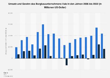 Umsatz und Gewinn des Bergbauunternehmens Vale bis 2017