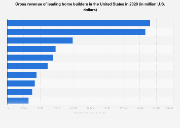 Revenue of leading home builders in the U.S. 2016