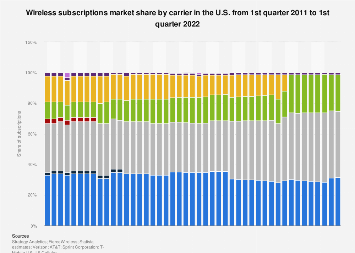Wireless carrier/operator subscriber share in the U.S. 2011-2018