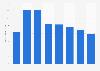 Umsatz von Hewlett-Packard mit Enterprise Services bis 2015