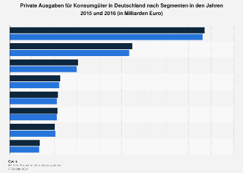 Private Ausgaben für Konsumgüter in Deutschland nach Segmenten 2016