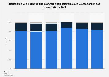 Marktanteile von industriell und gewerblich hergestelltem Eis in Deutschland bis 2018
