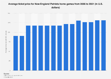 Average ticket price of the New England Patriots 2006-2018