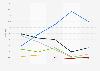Marktanteile am Absatz von mobilen PCs weltweit bis Q1 2012