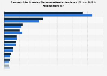 Bierbrauer mit höchster Bierproduktion weltweit 2018