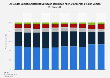Verkehrsmittel der Europäer bei Reisen nach Deutschland bis 2016