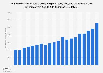 Gross margin on beer and wine in U.S. wholesale 2002-2016