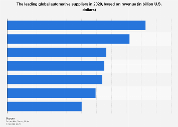 The leading global automotive suppliers based on revenue 2017