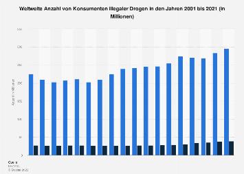 Konsumenten illegaler Drogen weltweit bis 2016