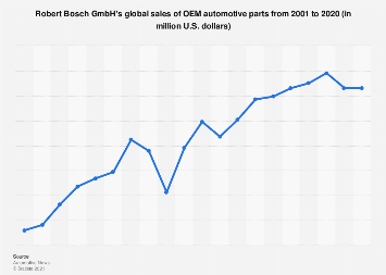 OEM parts suppliers: Bosch's sales 2001-2016