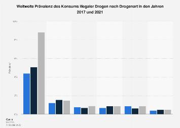 Prävalenz des Konsums illegaler Drogen weltweit nach Drogenart bis 2017