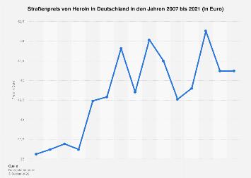 Großhandels- und Straßenpreis von Heron in Deutschland bis 2016