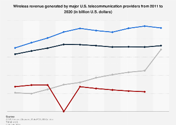Wireless revenue of major mobile telecom operators/providers in the U.S. 2011-2016