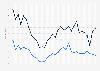 Großhandels- und Straßenpreis von Kokain in Deutschland bis 2016