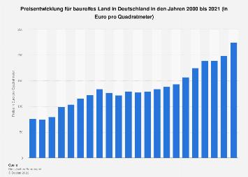 Bauland - Preisentwicklung in Deutschland bis 2018