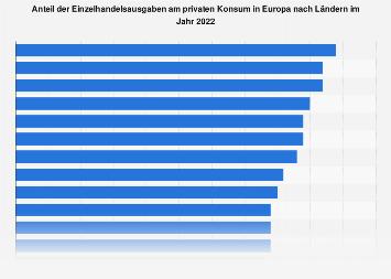 Anteil der Einzelhandelsausgaben am privaten Konsum in Europa nach Ländern 2018