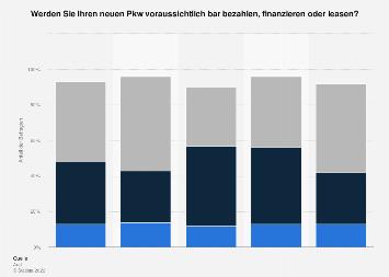 Bevorzugte Finanzierungsarten beim Neuwagenkauf in Deutschland 2017