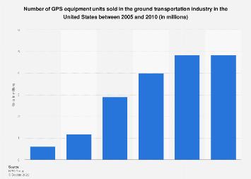 Ground transportation GPS equipment: U.S. sales