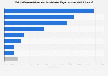 Bevorzugte Karosserieformen beim Neuwagenkauf in Deutschland 2019