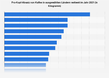 Pro-Kopf-Konsum von Kaffee in ausgewählten Ländern weltweit 2016