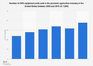 Precision agriculture GPS equipment: U.S. sales