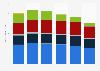 Umsatz von IBM nach  Geschäftsbereichen bis 2015