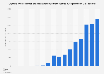 Olympic Winter Games: broadcast revenue 1960-2014