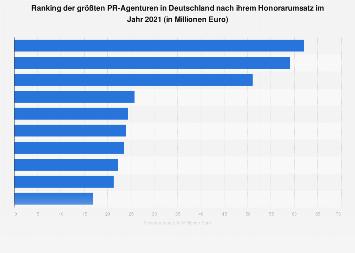Honorarumsatz der größten PR-Agenturen in Deutschland 2017