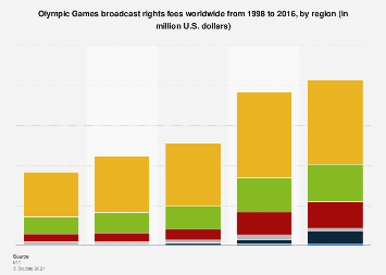Olympic Games: broadcast rights fees 2016, by region