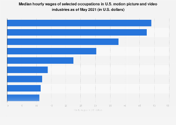 Hourly wages in the U.S. motion picture and video industries 2016