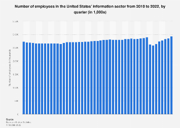 U.S. information sector: number of employees 2010-2017