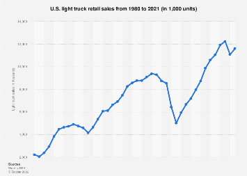 Light truck sales in the United States 1980-2017