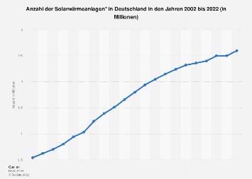 Solarthermie - Anzahl der Anlagen in Deutschland bis 2016