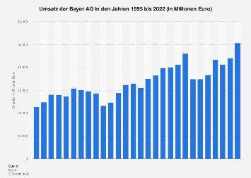 Umsatzentwicklung der Bayer AG bis 2018