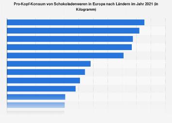 Pro-Kopf-Konsum von Schokolade in Europa nach Ländern 2016