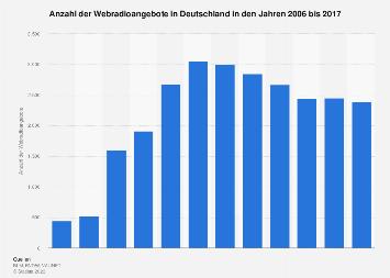 Webradioangebote in Deutschland bis 2017