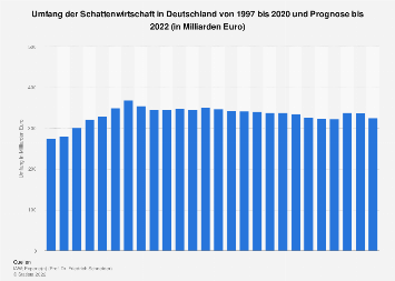 Umfang der Schattenwirtschaft in Deutschland bis 2019