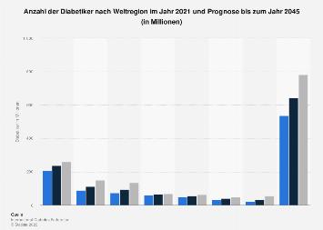 Anzahl Diabetiker nach Weltregion im Jahr 2019 und Prognose bis 2045