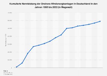 Windenergie - Kumulierte Nennleistung in Deutschland bis 2018