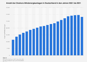 Windenergie - Anzahl der Anlagen in Deutschland bis 2017