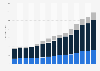 Wert der Produktionsanlagen von Intel bis 2018