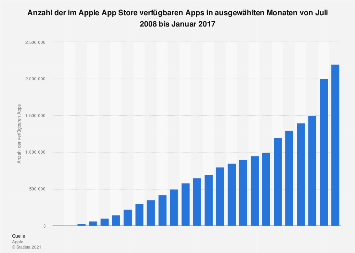 Verfügbare Apps im App Store bis Januar 2017