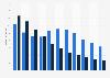 Umsatz mit Video-Playern und -Recordern in Deutschland bis 2015
