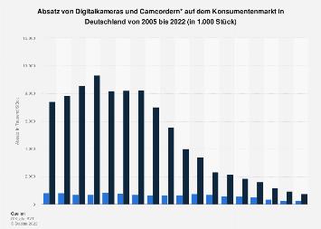 Absatz von Camcordern und Digitalkameras in Deutschland bis 2018